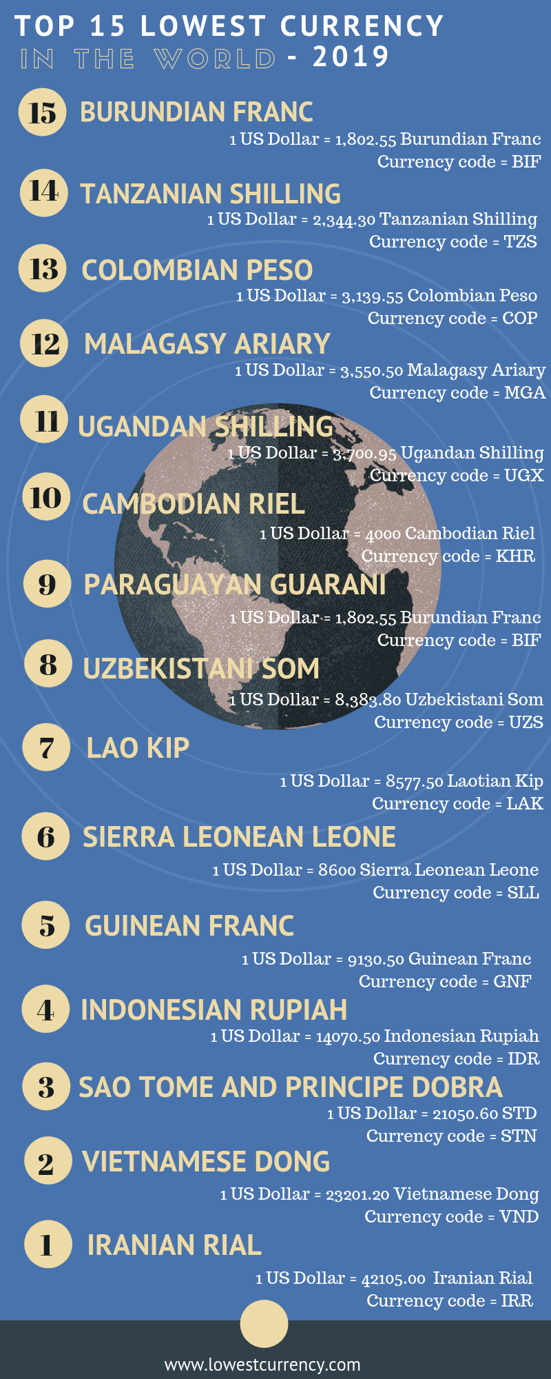 Top 15 least valued currency in the world in 2019 - Infographic